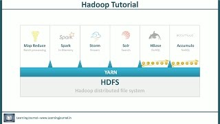 Hadoop Tutorial - The YARN