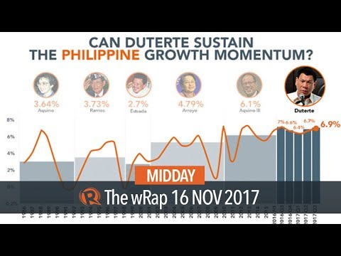 Philippine GDP grows faster than expected by 6.9% in Q3 2017