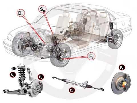 Función de los elementos del automóvil (2/3)