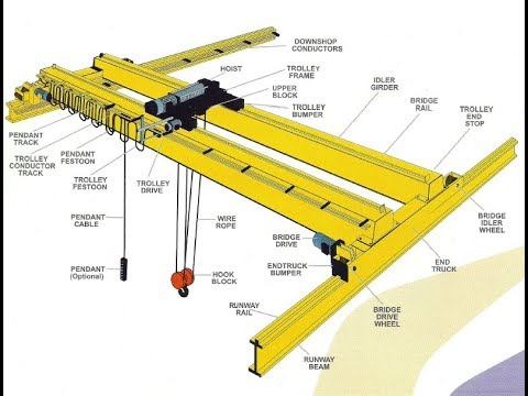 How many types of EOT Cranes are used part- 1