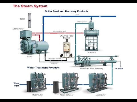 Boiler Feed Water Chemical Dosage - YouTube