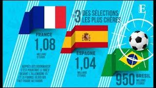 Coupe du monde : les Bleus champions du monde en valeur économique
