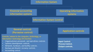 System Controls and security measures