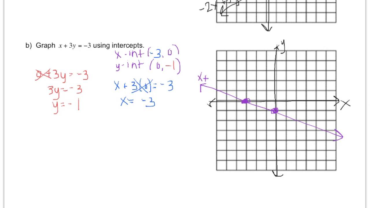 Algebra 24 graphing equations in standard form youtube algebra 24 graphing equations in standard form falaconquin
