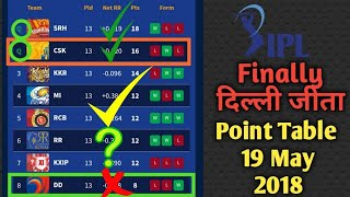 IPL 2018 Updated Point Table 19 May 2018