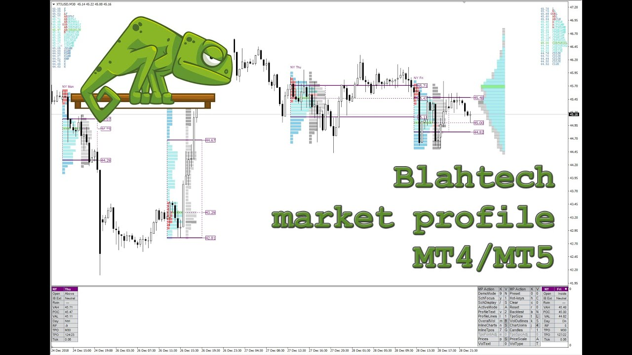 Blahtech Mp Market Profile Mt4 Indicator Mt4 Volume Profile