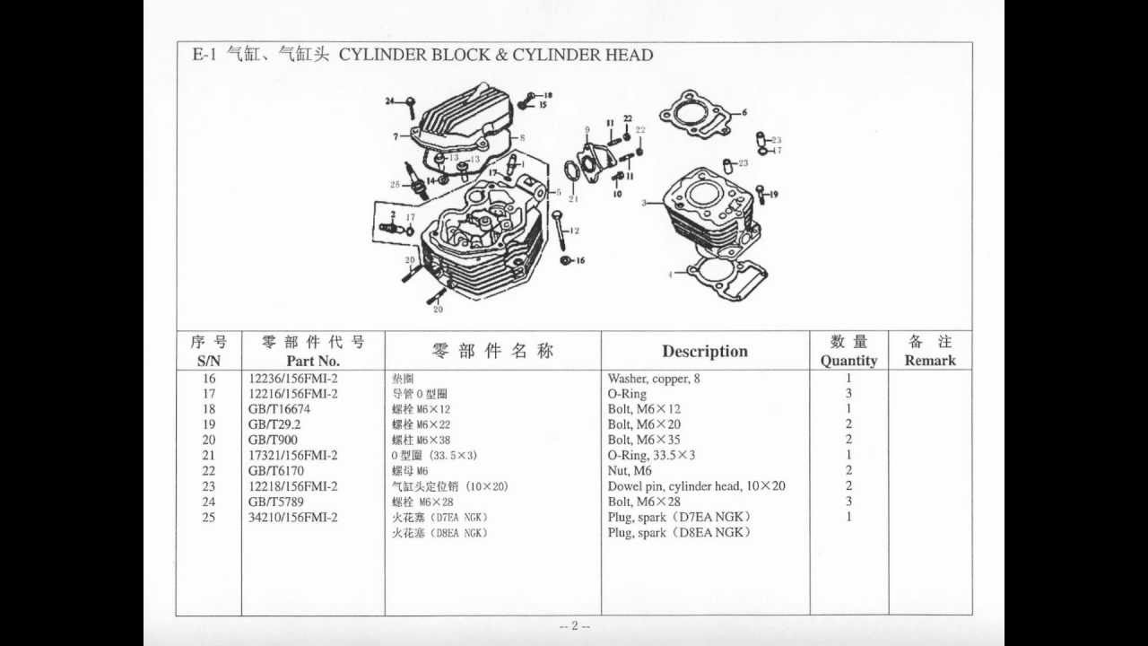 Lifan 200cc pushrod style Parts Diagram & Catalog - YouTube