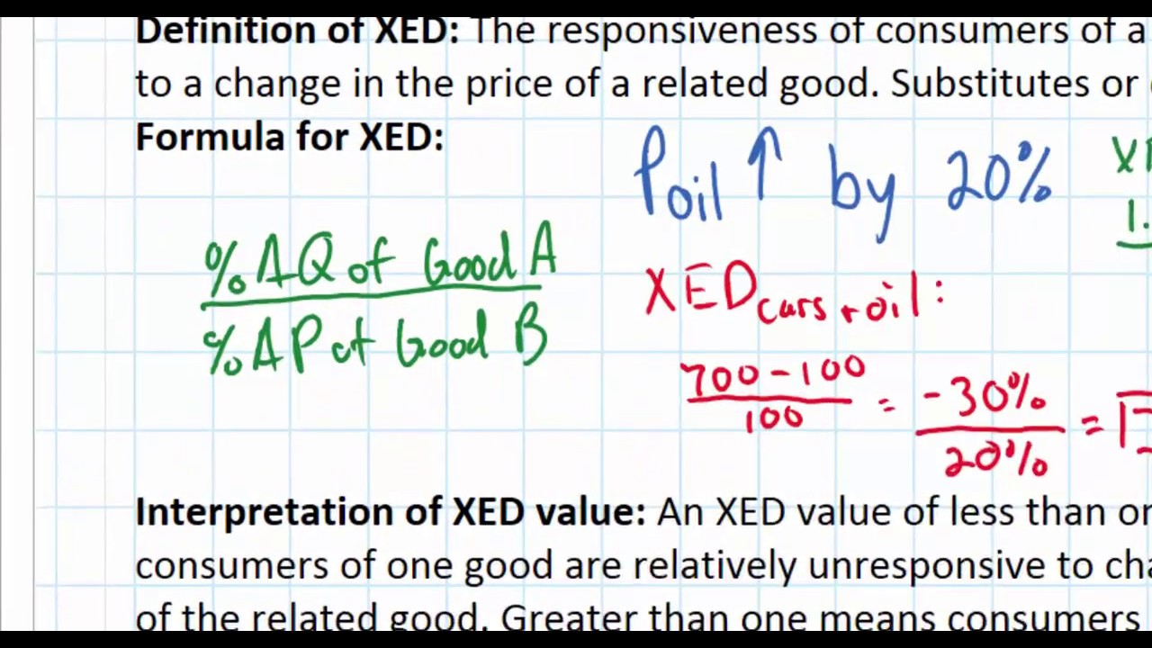 Cross Price Elasticity Of Demand And Its Determinants Youtube