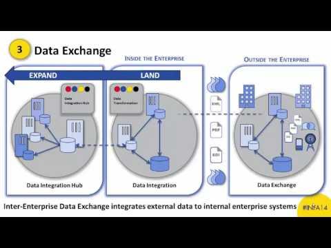 informatica data exchange product demonstration youtube. Black Bedroom Furniture Sets. Home Design Ideas