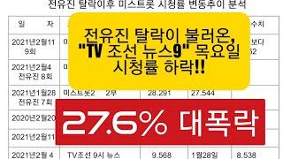 전유진 영향으로 목요일 TV조선 뉴스9 시청률 거의 27.6%폭락!!
