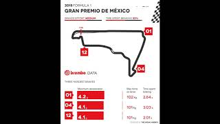 Brembo data - 2018 F1 Grand Prix of Mexico