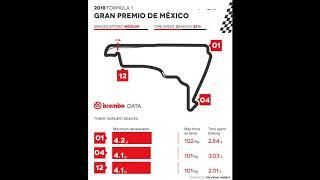 Brembo data - 2018 F1 Grand Prix of Mexico