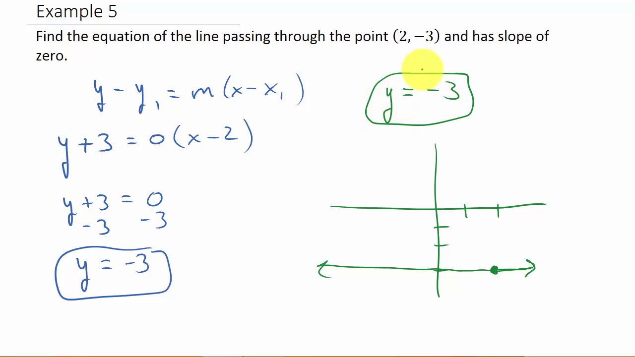 point slope form if slope is undefined  Finding Equation of a Line Given a Point and Slope Zero