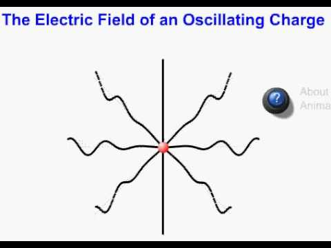 Electric field of an oscillating charge.avi