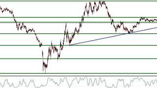 أهم فرص وتوقعات العملات بإستخدام التحليل الكلاسيكي للأسبوع من13 الى 17ابريل 2020