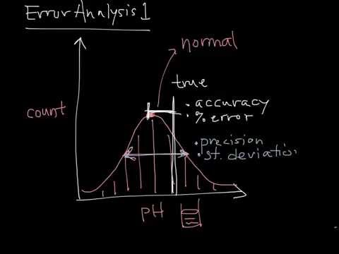 Error Analysis 1 | Data Quality and Types of Errors