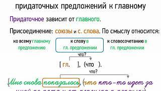 Особенности присоединения придаточных предложений к главному (9 класс, видеоурок-презентация)