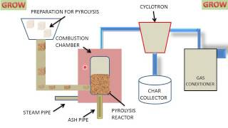 LEARN AND GROW !! GASIFICATION PROCESS !