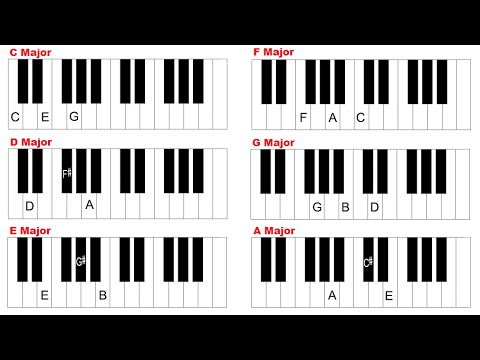 How To Play Basic Major Chords On Piano Youtube