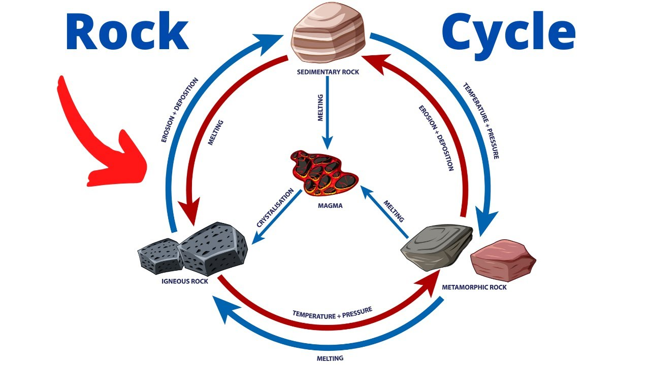 small resolution of Rock Cycle Diagram - YouTube