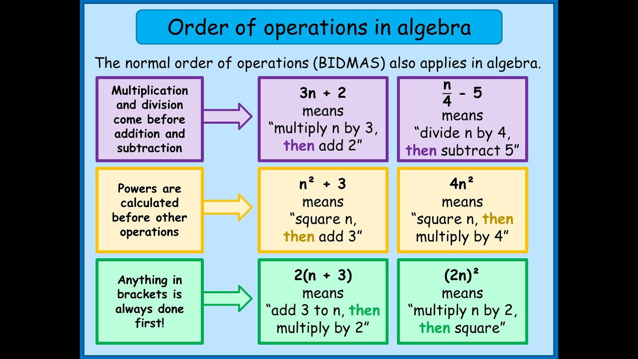 order of operations The order of operations is a set of rules that you must follow in order to correctly evaluate a numerical expression that contains multiple operations (a combination of addition, subtraction, multiplication, and division).