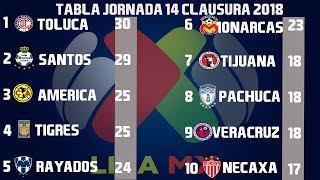 Resultados Y Tabla General Jornada 14 Liga MX Clausura 2018