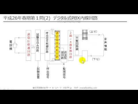 【工担・総合種】平成26年春_技術_1-2(デジタル式PBX内線回路)