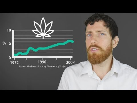 Is Marijuana Unhealthy? An In-Depth Look at the Research