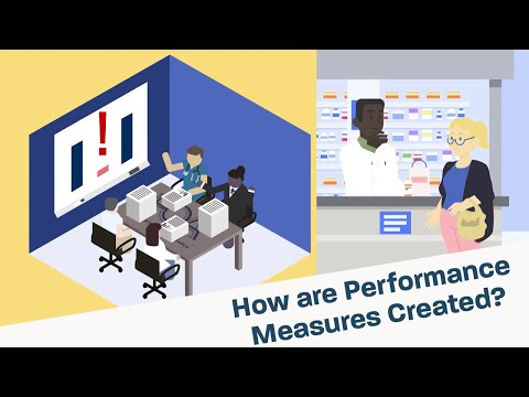How are Performance Measures Created?