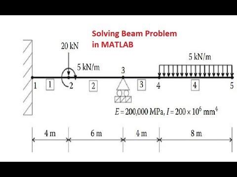 Solving Beam problem in MATLAB- part2