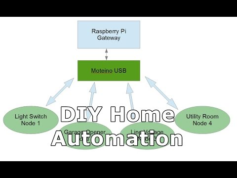 diy home automation system introduction youtube. Black Bedroom Furniture Sets. Home Design Ideas
