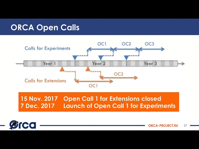 (Webinar) ORCA OpenCall 1 for Experiments - Info and guidelines
