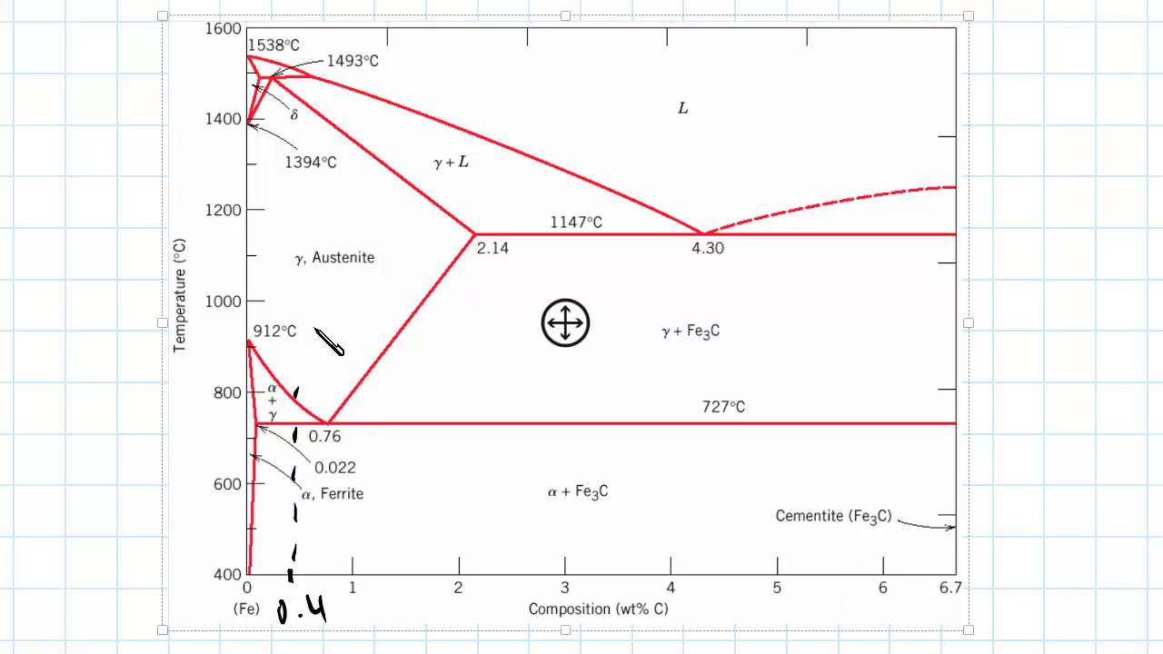 Phase Diagram Example | Engineering Materials  YouTube