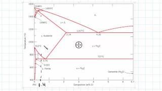 Video Phase Diagram Example   Engineering Materials download MP3, 3GP, MP4, WEBM, AVI, FLV Juli 2018