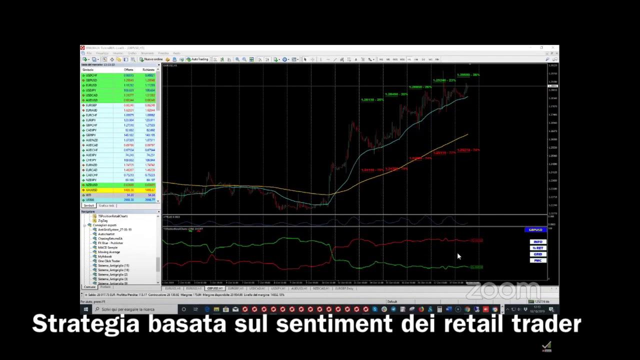 Strategia basata sul sentiment dei trader retail