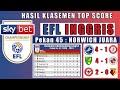 Hasil Liga Championship Inggris Tadi Malam !! Kejuaraan EFL !! Klasemen Divisi Championship !! MP3