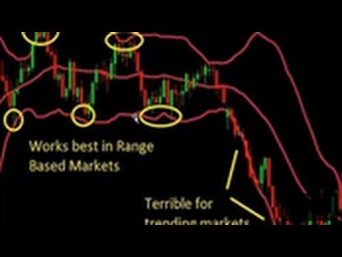 What is the Best Forex MT4 Trading Platform Indicator | MT4 Forex Trading Indicators That Work 2015