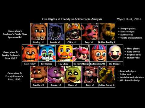 107 explanations 7 meanings to five nights at freddy s song lyrics by
