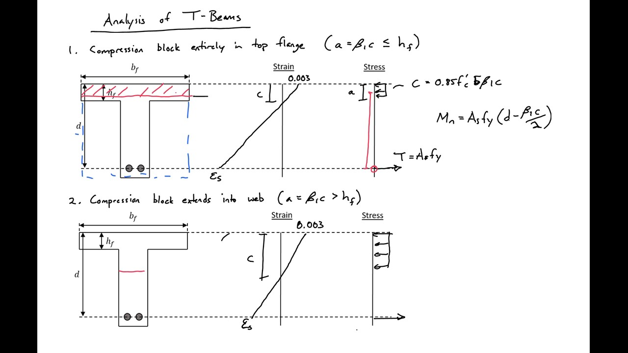 T Beam Diagram Wiring Diagrams And Formulas 6 Analysis Of Reinforced Concrete Beams Youtube Rh Com Cantilever Aisc
