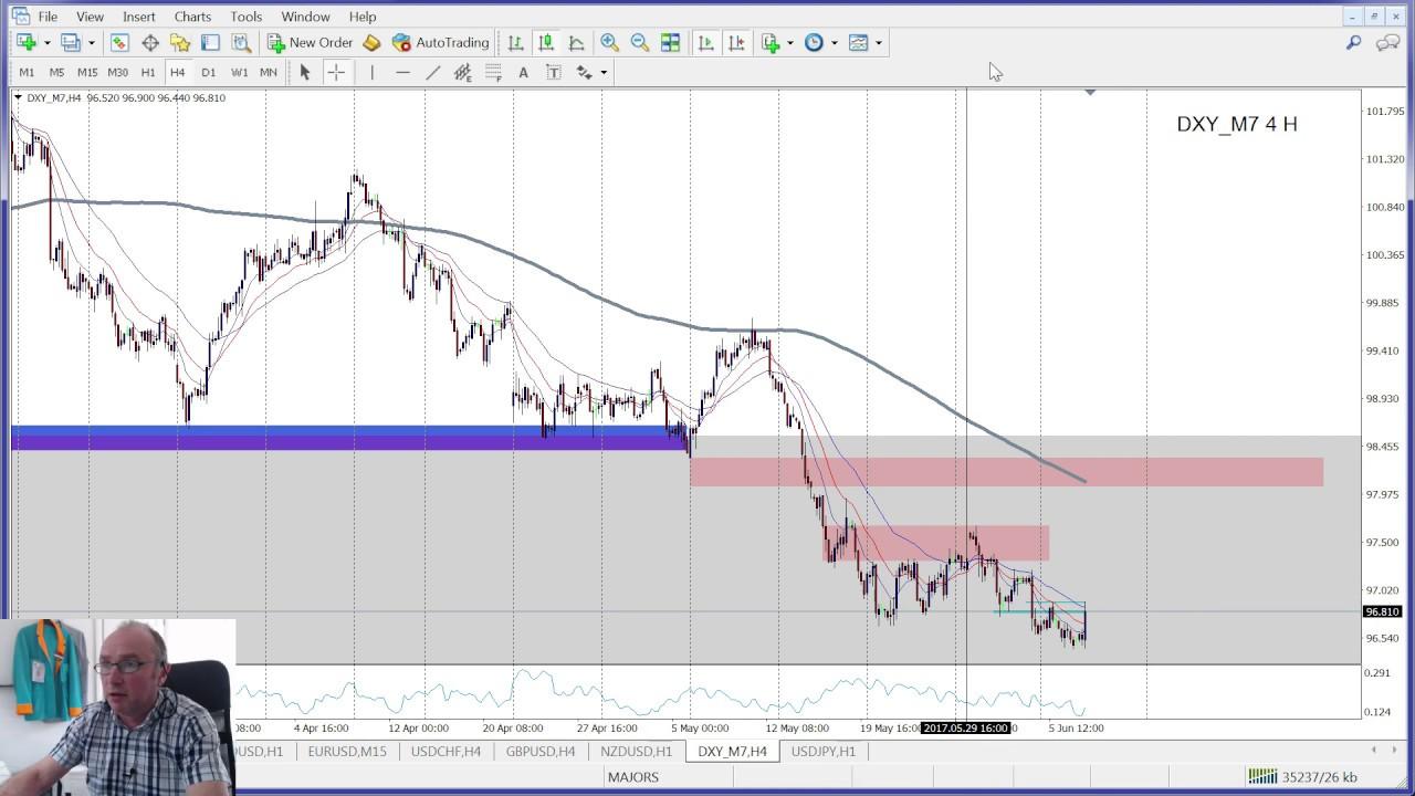 Tag : indicator - Page No 3 « Trading Binary Options - 1