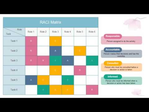 RACI MATRIX TEMPLATE EXCEL - YouTube