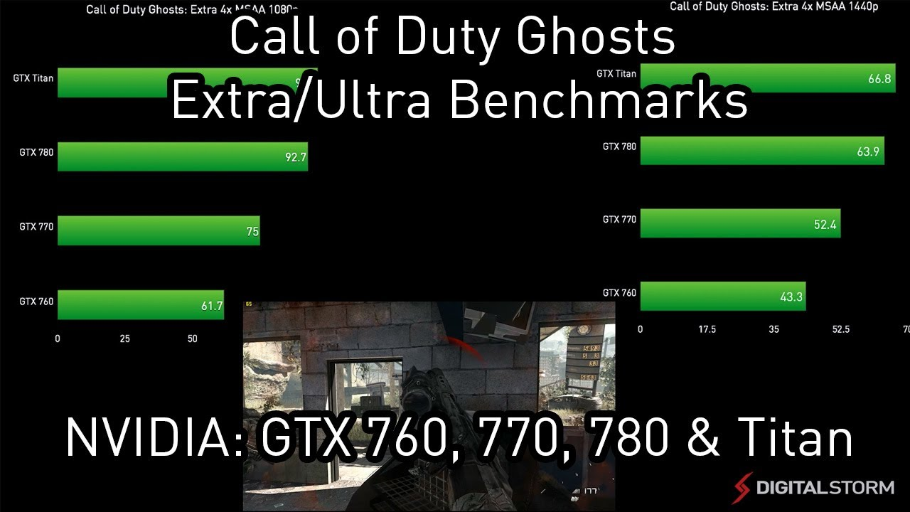 Call of Duty Ghosts: 1080p and 1440p Benchmarks and Graphics