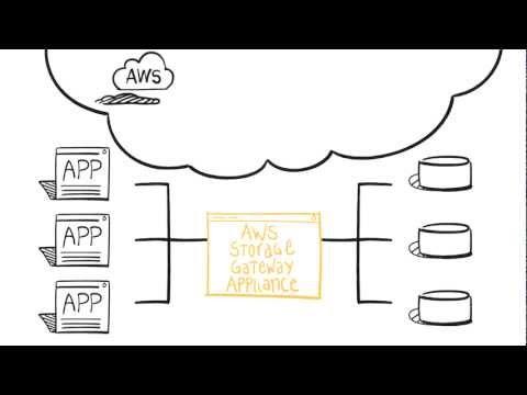 Introducing AWS Storage Gateway