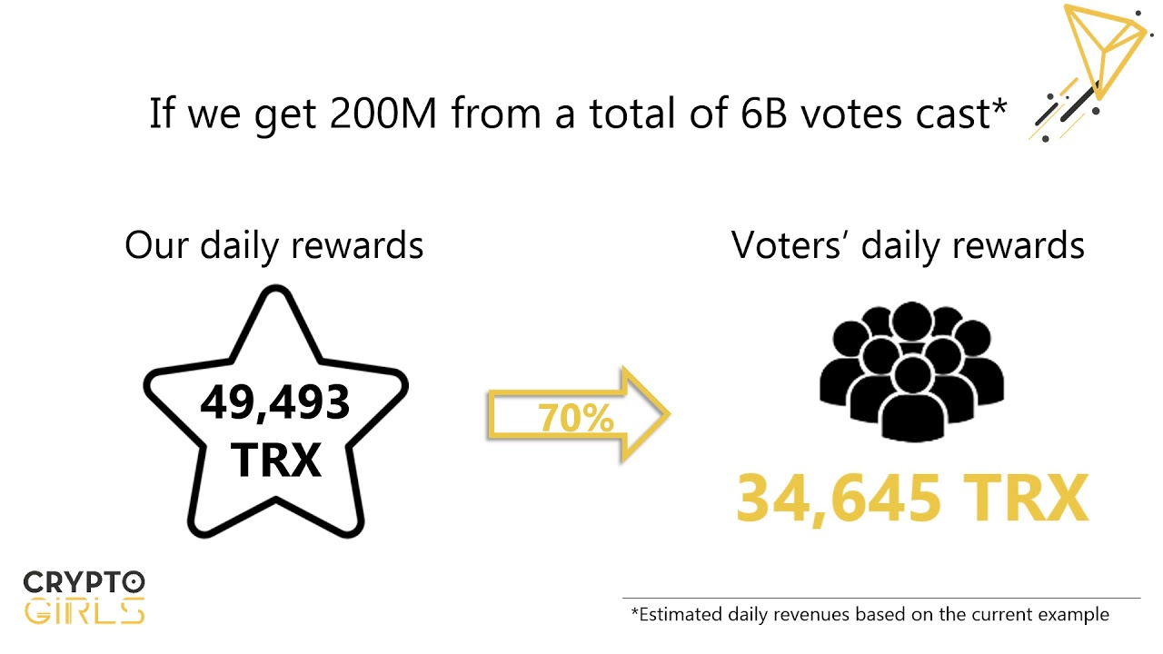 Estimated rewards for voting CryptoGirls as your TRON Super