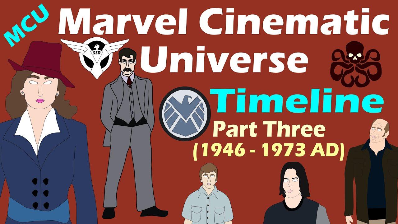 Marvel Zeitlinie