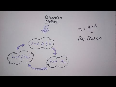 How to BISECTION METHOD(Numerical analysis)