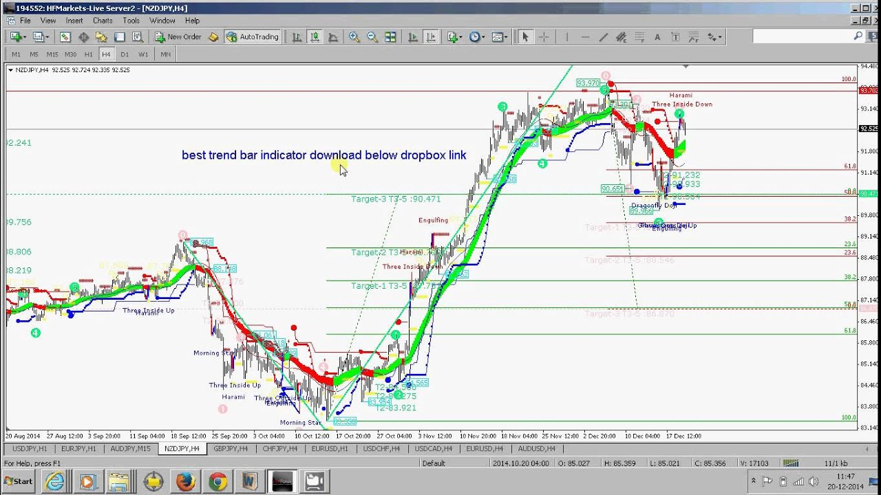 Forex ipanel trend indicator