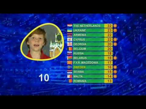 Junior Eurovision 2009: Voting part 1