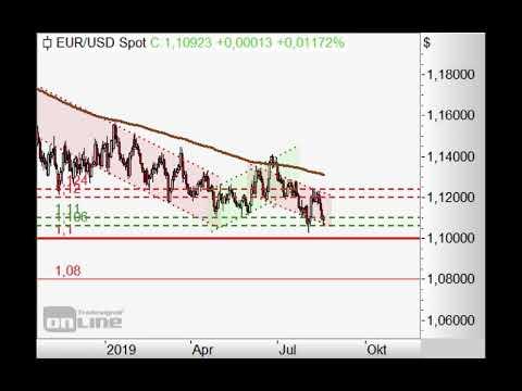 S&P500 gibt nicht auf! - Chart Flash 19.08.2019