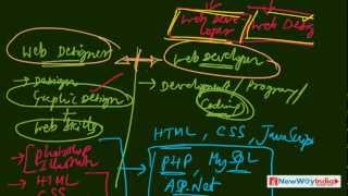Multimedia - 05 - What is Web Design & Web Development?